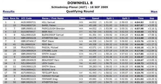 Downhill Ergebnisse in der Quali